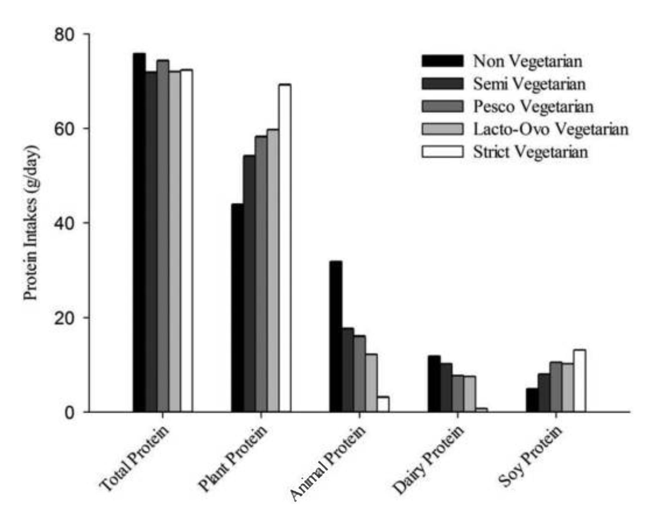 Vegetarian protein consumption